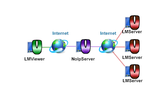Scheme of a connection via NoIPServer